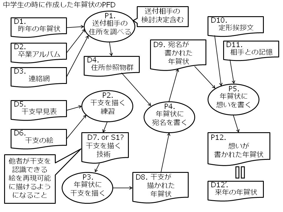 f:id:yuji-tanaak:20181008080246p:plain