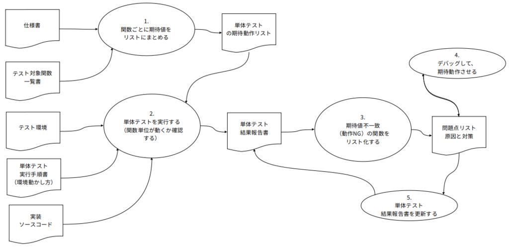 f:id:yuji-tanaak:20190126155806p:plain