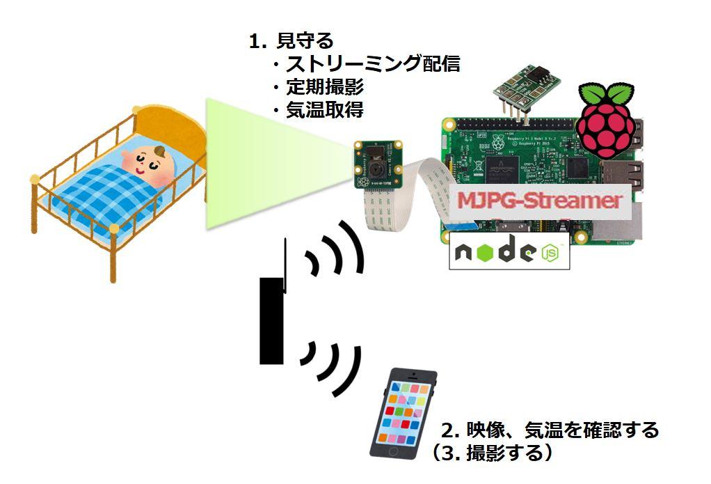f:id:yuji-tanaak:20190630150705j:plain
