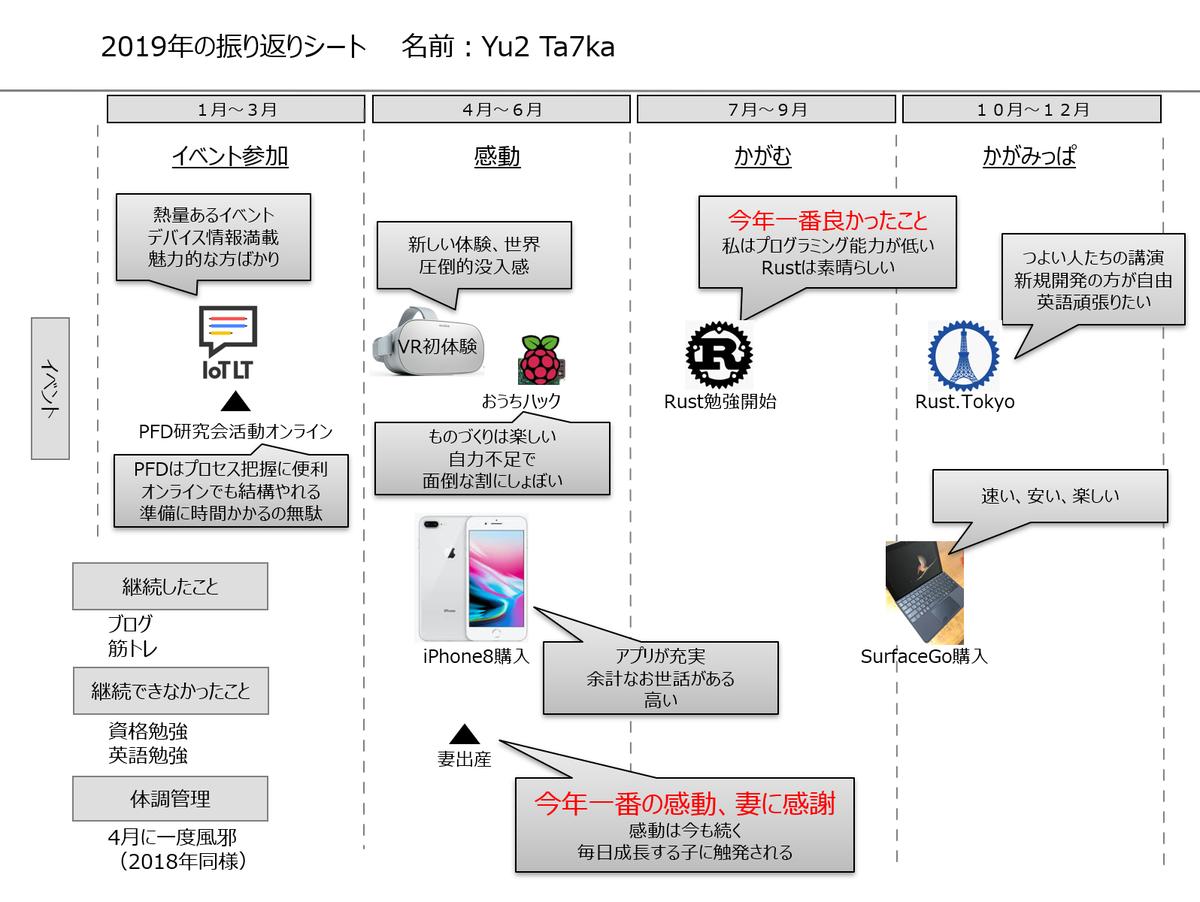 f:id:yuji-tanaak:20191215142234p:plain