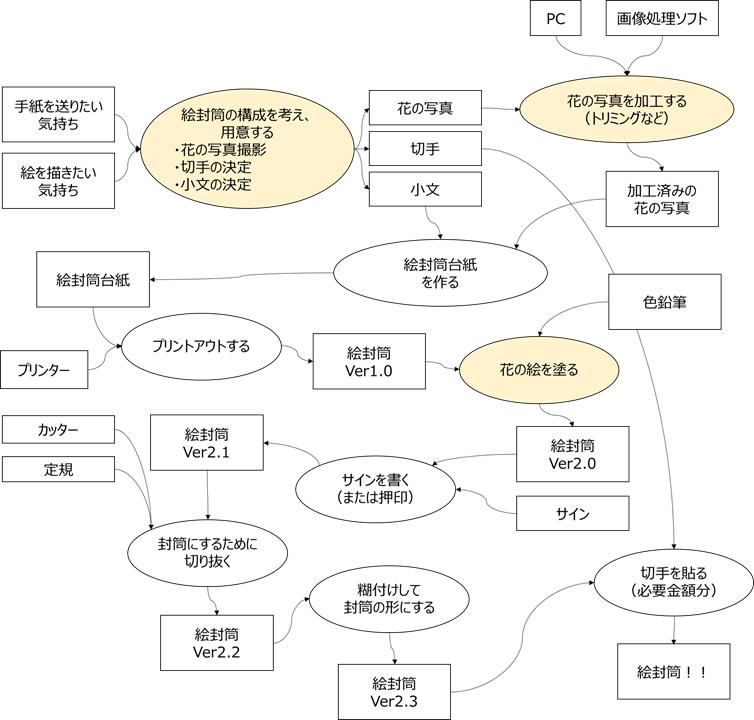 f:id:yuji-tanaak:20210508084640p:plain