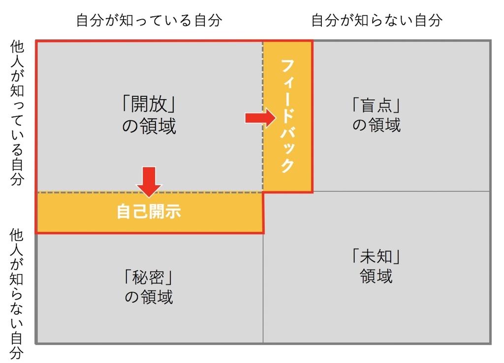 f:id:yujiro-akimoto:20180920085942j:plain