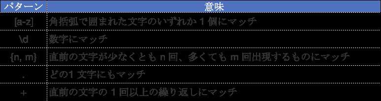 f:id:yujiro0320:20190510131751p:plain