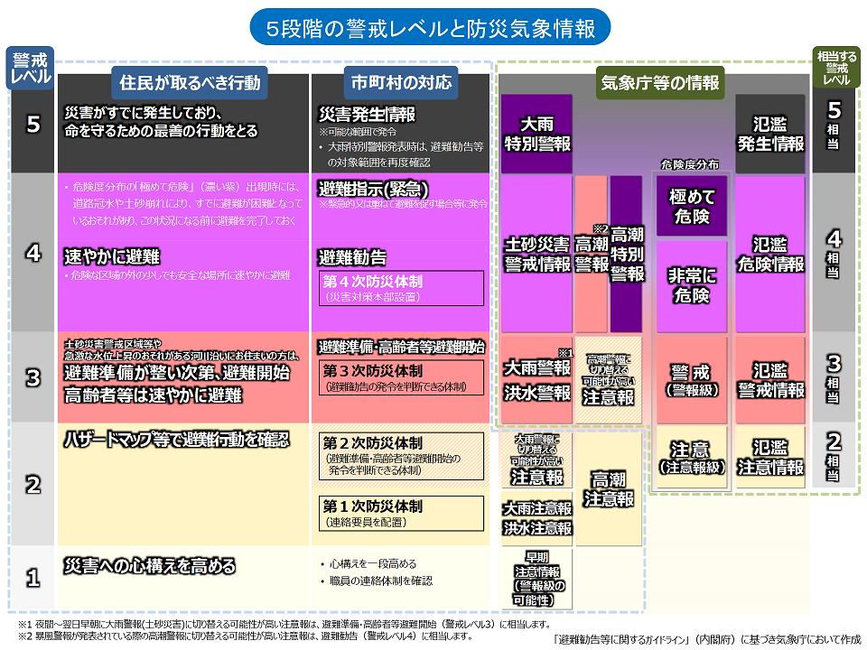「避難勧告等に関するガイドライン」に基づき気象庁で作成された資料