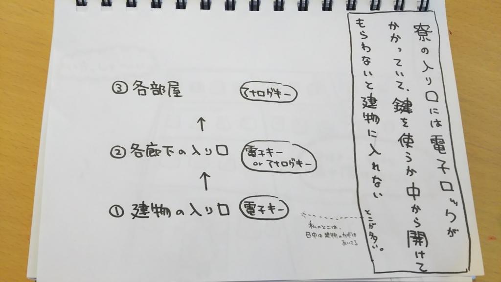 f:id:yukana777:20180410010457j:plain