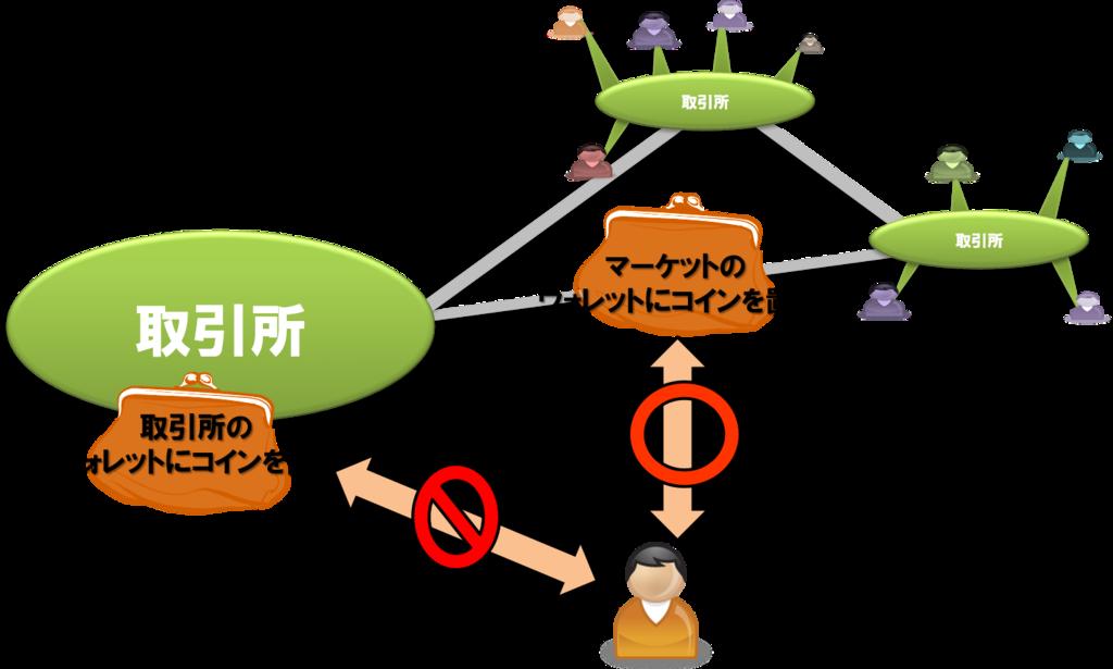 f:id:yuki-shimizu:20170211185827p:plain
