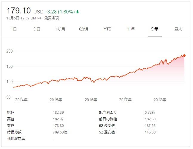 QQQのチャート