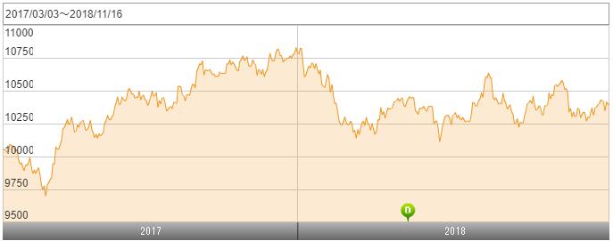 eMAXIS Slim 海外債券インデックス