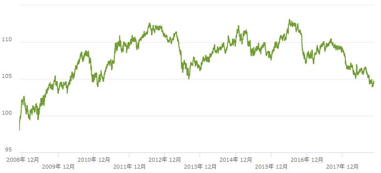 10年間の株価