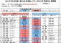 20171027(金) 第 118 回 岡山 ファンタジスタ 電撃FCI 東西戦.jpg