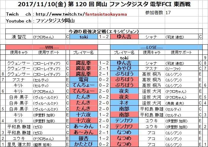 20171110(金) 第 120 回 岡山 ファンタジスタ 電撃FCI 東西戦.jpg
