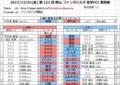 20171201(金) 第 123 回 岡山 ファンタジスタ 電撃FCI 東西戦.jpg