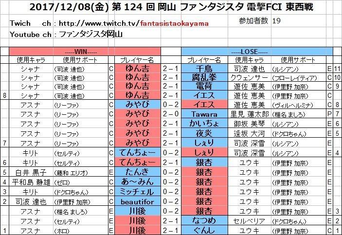 20171208(金) 第 124 回 岡山 ファンタジスタ 電撃FCI 東西戦.jpg