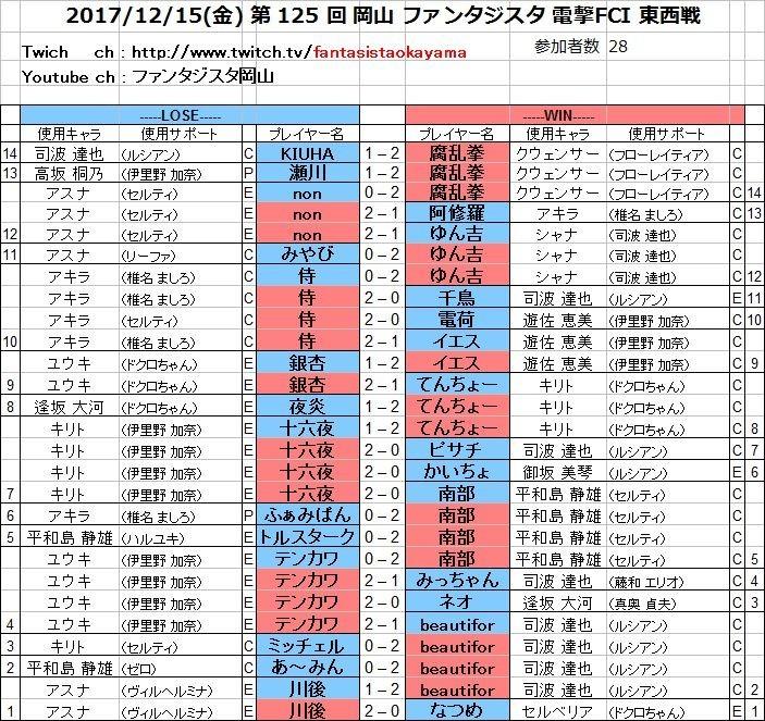 20171215(金) 第 125 回 岡山 ファンタジスタ 電撃FCI 東西戦.jpg