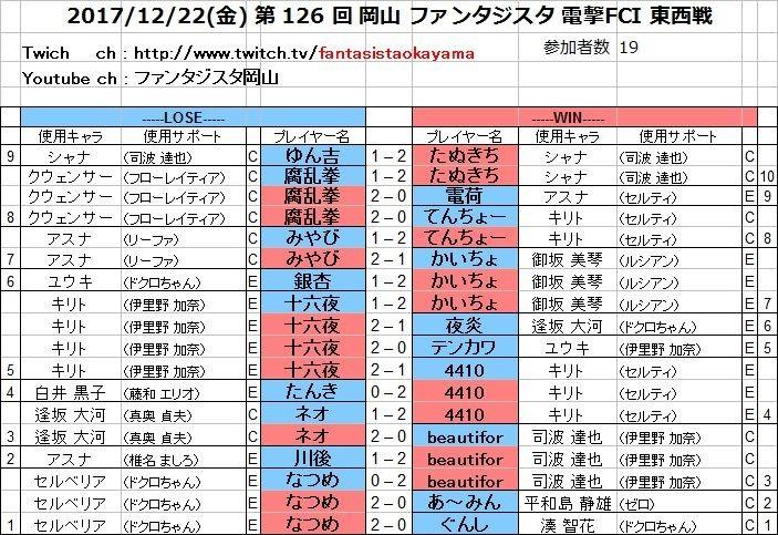 20171222(金) 第 126 回 岡山 ファンタジスタ 電撃FCI 東西戦.jpg