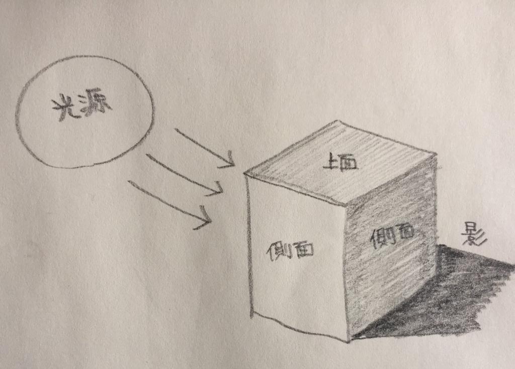 f:id:yuki1732:20170129131706j:plain