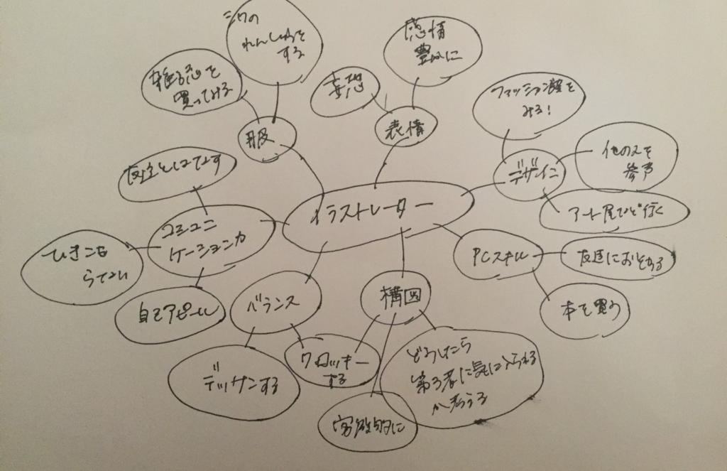 f:id:yuki1732:20170201161935j:plain