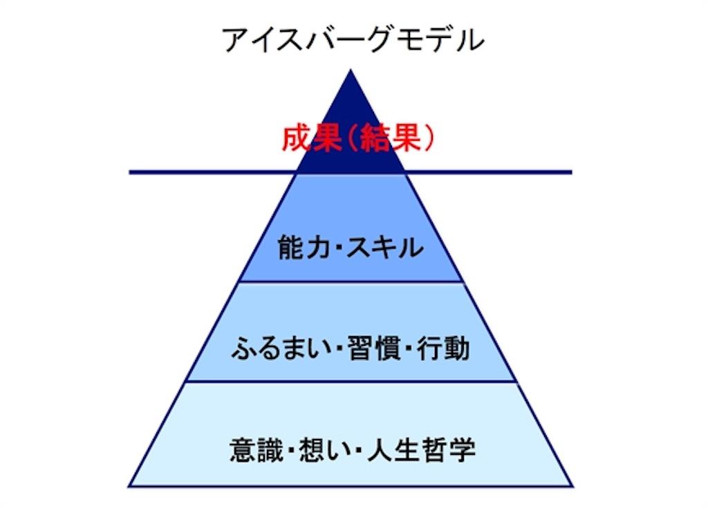 f:id:yuki_kihara:20190515142124j:image