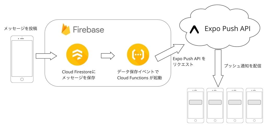 メッセージとデバイストークンをCloud Firestoreに保存し、それをトリガーに起動されたCloud FunctionsでExpo Push APIをリクエストします