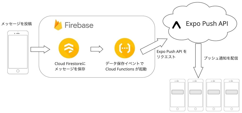 投稿されたメッセージはCloud Firestoreに保存され、保存されたことをトリガーにしてCloud Functionsが起動し、Expo Push APIをリクエストしてプッシュ通知を配信します。