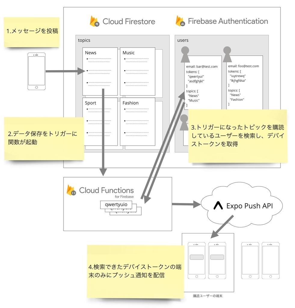 投稿されたメッセージはCloud Firestoreに保存され、それをトリガーにCloud Functionsが起動します。メッセージが投稿されたトピックを購読しているユーザーを検索し、そのユーザーがもつデバイストークンをもとにExpo Push APIをリクエストして、一部のユーザーにだけプッシュ通知を配信するようにします。