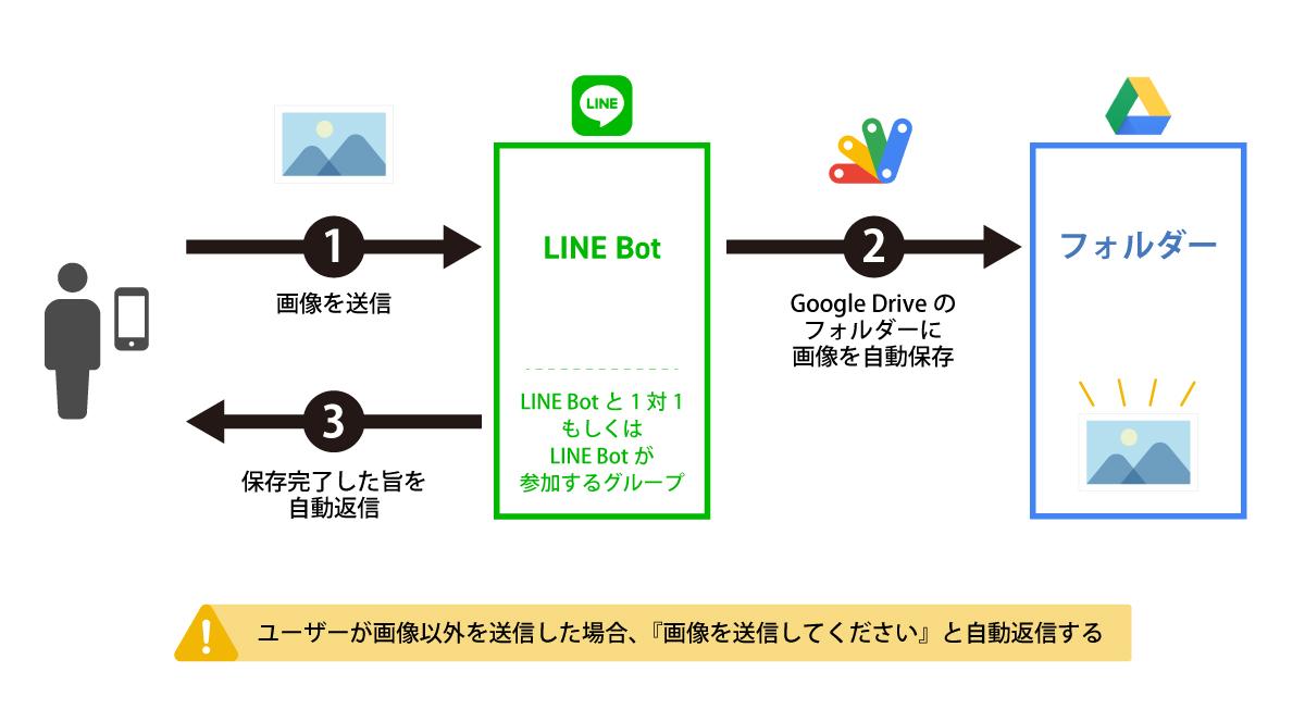 LINE Messaging API 画像保存