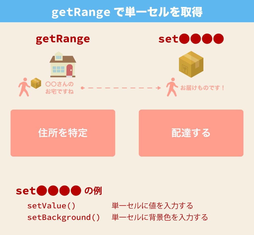 getRange
