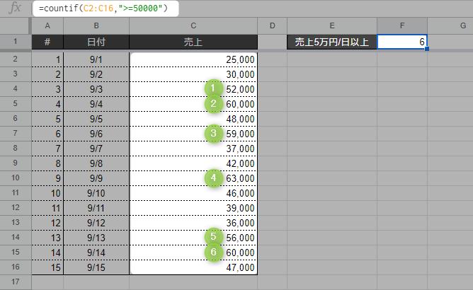 spreadsheet countif