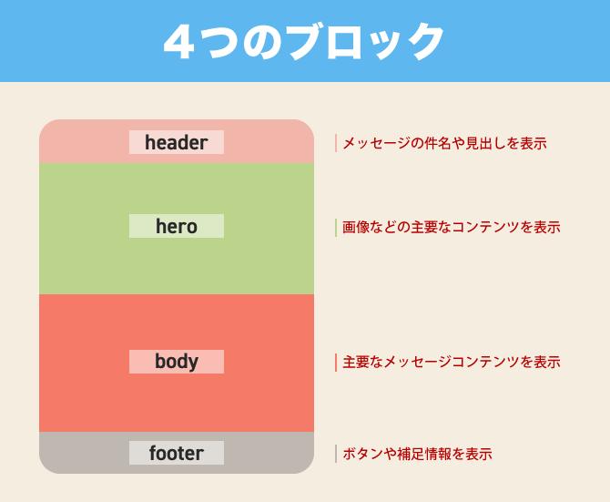 line messaging api flex message simulator