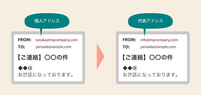 Google Apps Script send email alias