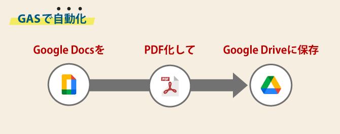 Google Apps Script pdf docs