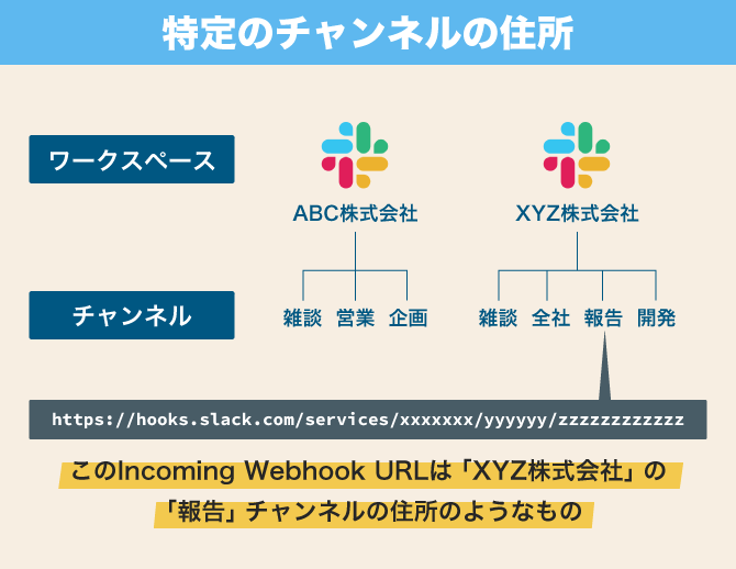 Slack Incoming Webhook URL