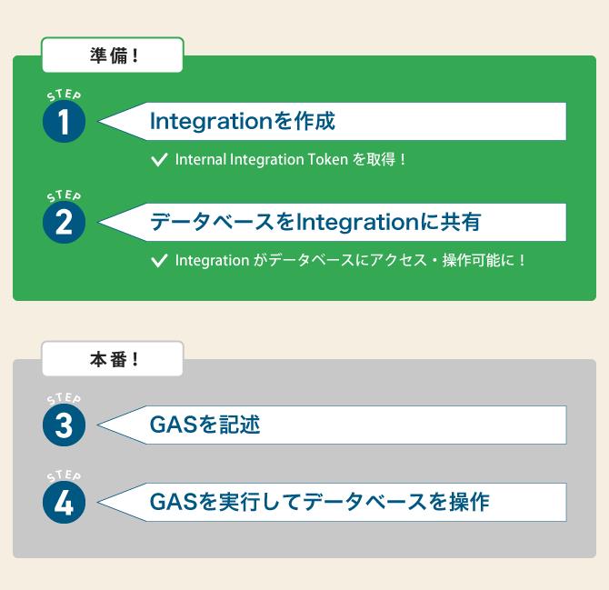 Notion API Integration