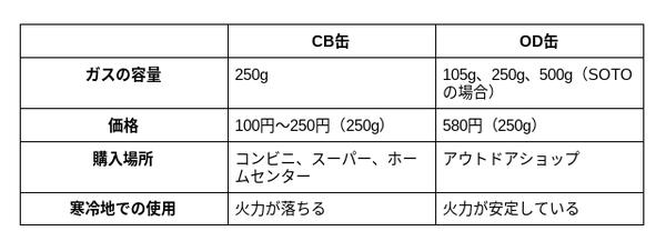 f:id:yukichi_camp:20201119163743p:plain