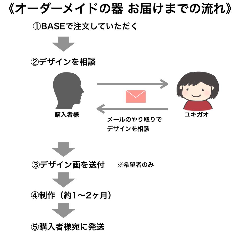 f:id:yukigao:20170831220721p:plain
