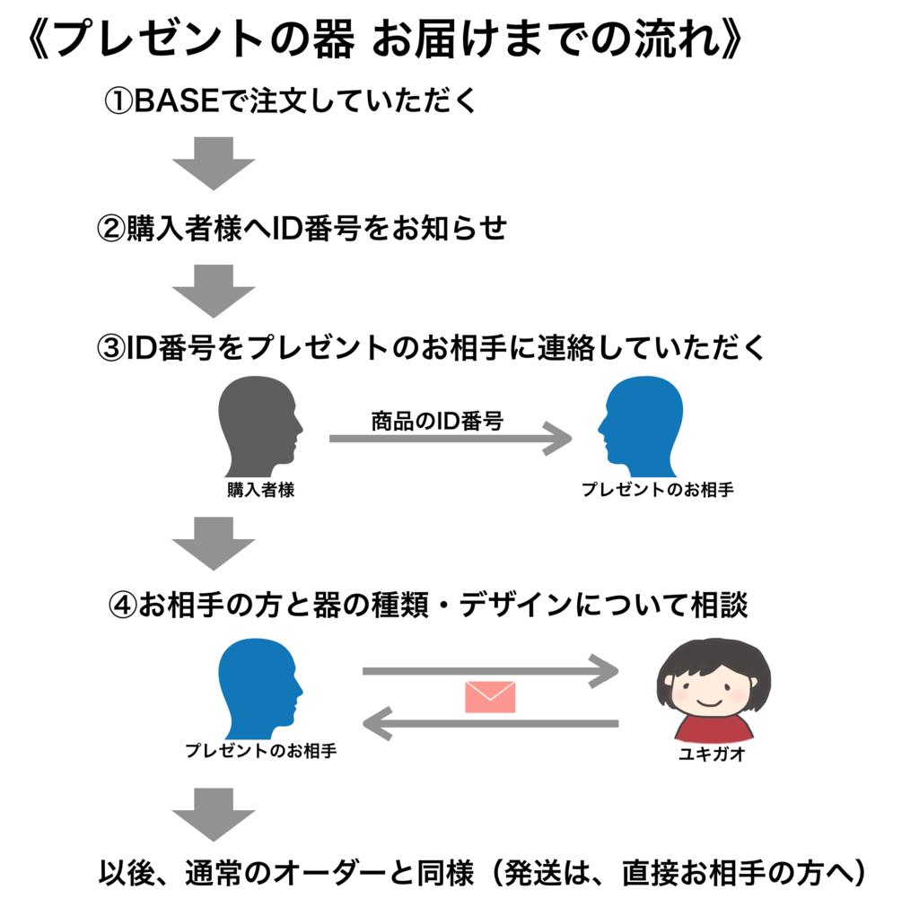 f:id:yukigao:20170831220746p:plain
