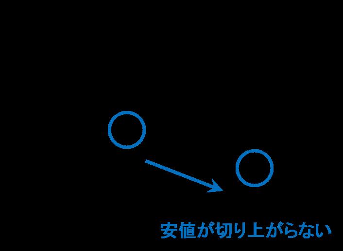 f:id:yukihiro0201:20150526154207p:plain