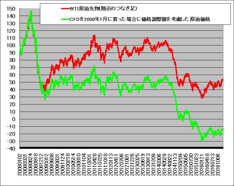 f:id:yukihiro0201:20180423111648p:plain