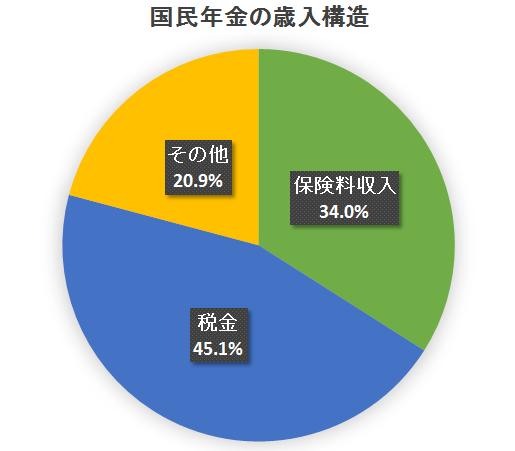f:id:yukihiro0201:20190621165155p:plain