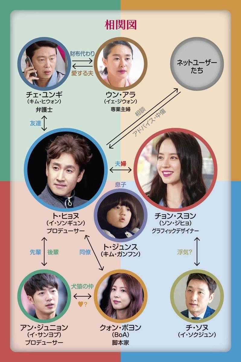 おすすめの韓国ドラマを紹介します【今週、妻が浮気します ...