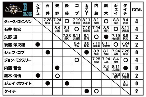 f:id:yukikawano5963:20190715230433j:plain