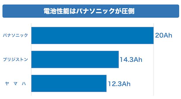【電池性能ランキング】  パナソニック・・・20Ah ブリジストン・・・14.3Ah ヤ マ ハ ・・・12.3Ah