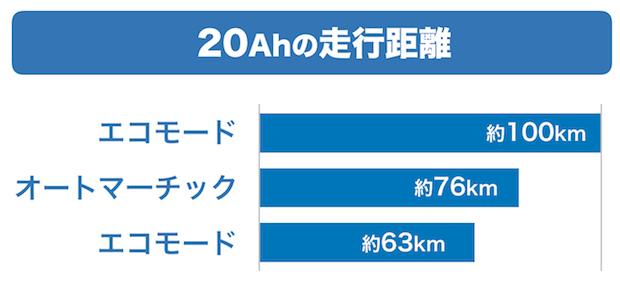 ロングモード    ・・・約100km オートマチックモード・・・約76km パワーモード    ・・・約63km
