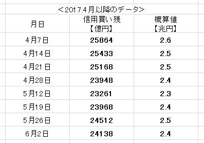 f:id:yukimatu-tousi:20170609215740p:plain
