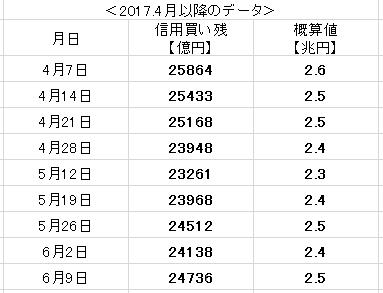 f:id:yukimatu-tousi:20170616103517p:plain