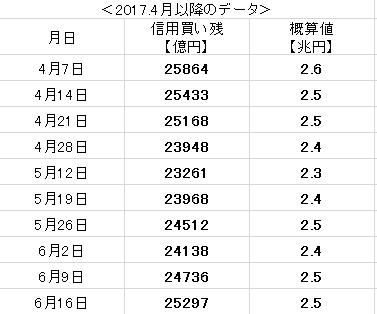 f:id:yukimatu-tousi:20170622163307p:plain