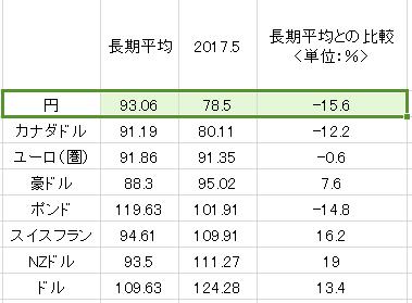 f:id:yukimatu-tousi:20170712163822p:plain