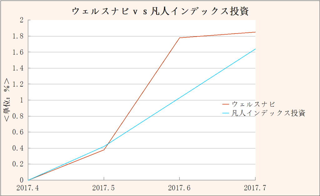f:id:yukimatu-tousi:20170801132912p:plain