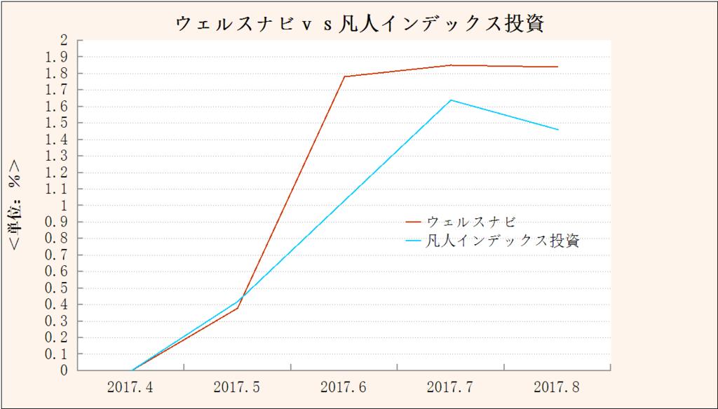 f:id:yukimatu-tousi:20170904144325p:plain