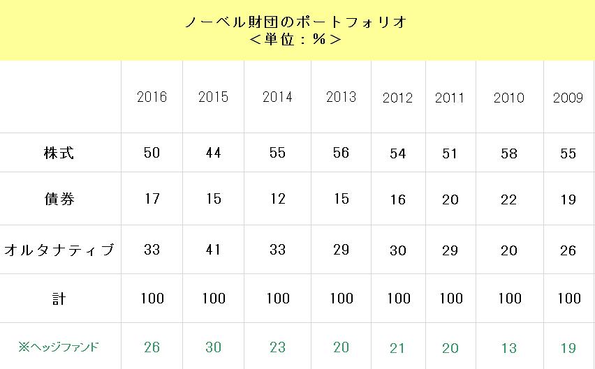 f:id:yukimatu-tousi:20171008201558p:plain